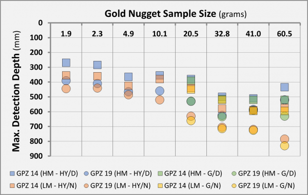 Gold Nugget Sample Size Z19